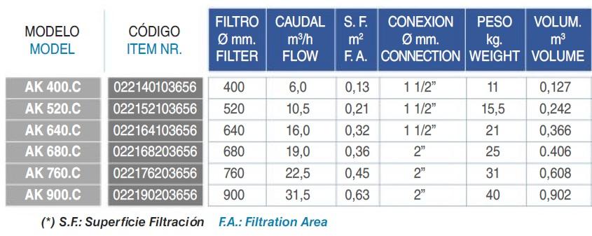Características filtro piscina modelo Artik