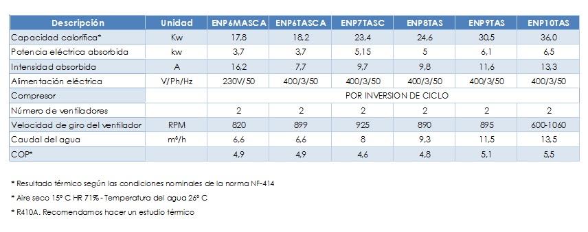 Características bomba de calor Energyline Pro