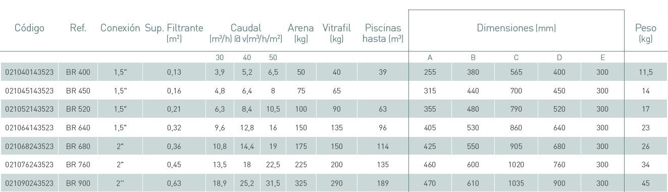 Características filtro Balear de Kripsol