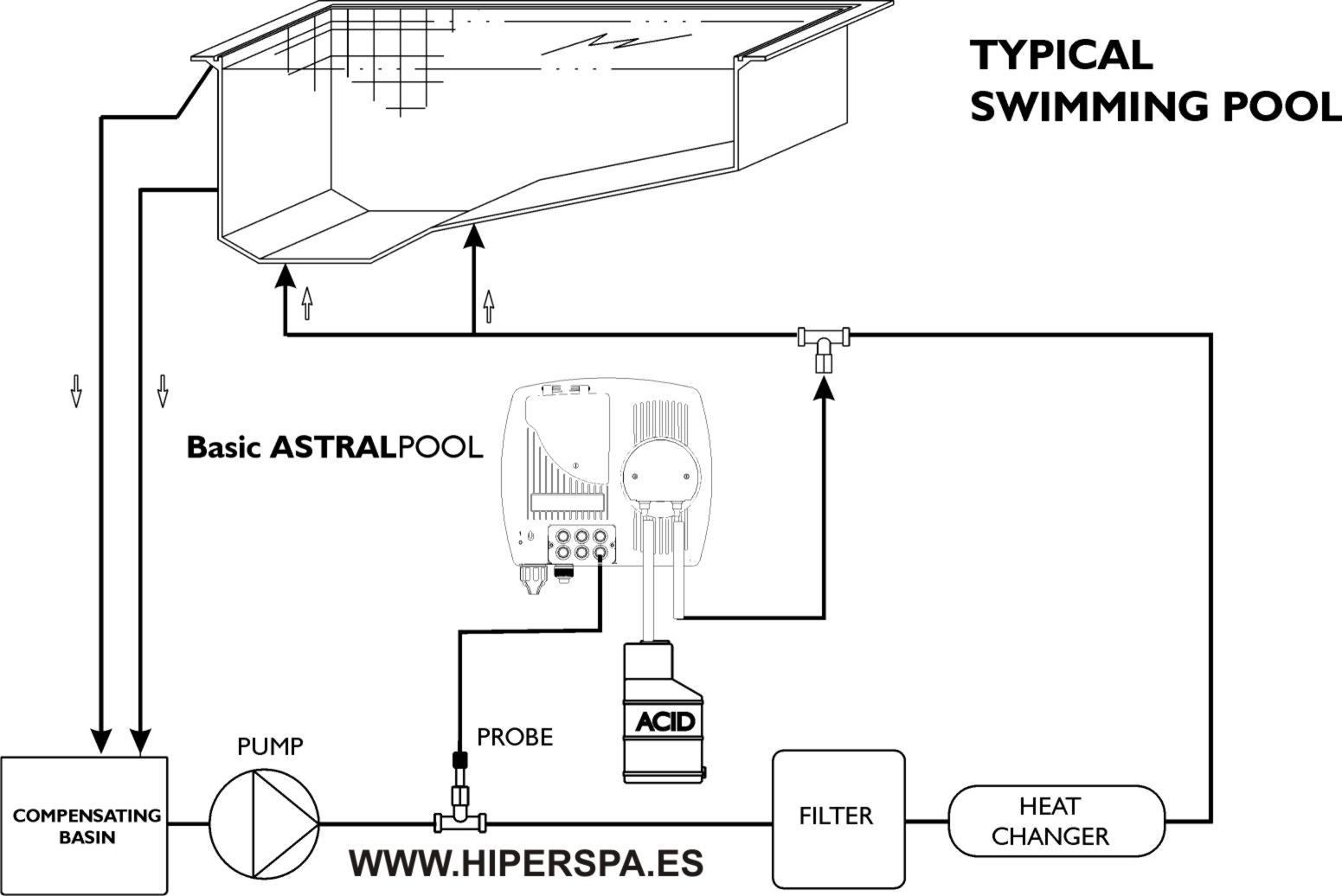 Bomba dosificador ph pure piscinas astralpool hasta 200 m for Instalacion hidraulica de una alberca